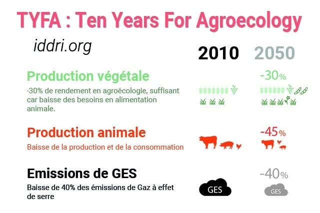TYFA agroecologie